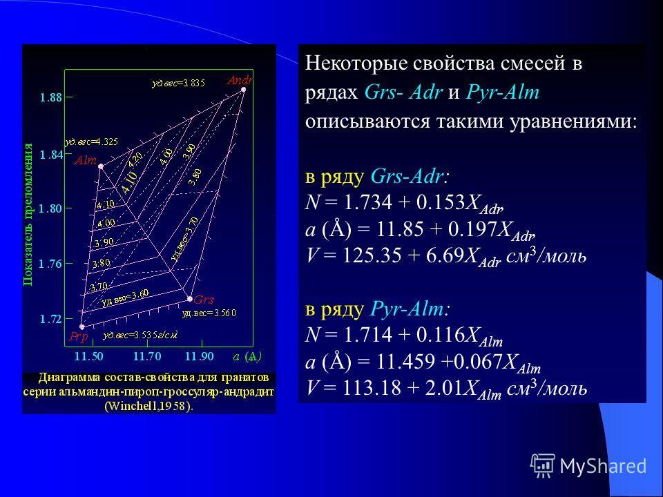 Некоторые свойства смесей в рядах Grs- Adr и Pyr-Alm описываются такими уравнениями: в ряду Grs-Adr: N = 1.734 + 0.153X Adr, а (Å) = 11.85 + 0.197X Adr, V = 125.35 + 6.69X Adr см 3 /моль в ряду Pyr-Alm: N = 1.714 + 0.116X Alm а (Å) = 11.459 +0.067X A
