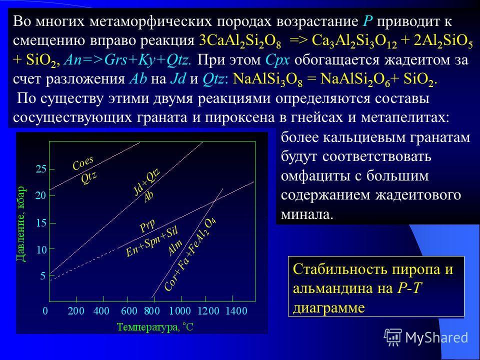 Во многих метаморфических породах возрастание Р приводит к смещению вправо реакция 3CaAl 2 Si 2 O 8 => Ca 3 Al 2 Si 3 O 12 + 2Al 2 SiO 5 + SiO 2, An=>Grs+Ky+Qtz. При этом Срх обогащается жадеитом за счет разложения Ab на Jd и Qtz: NaAlSi 3 O 8 = NaAl