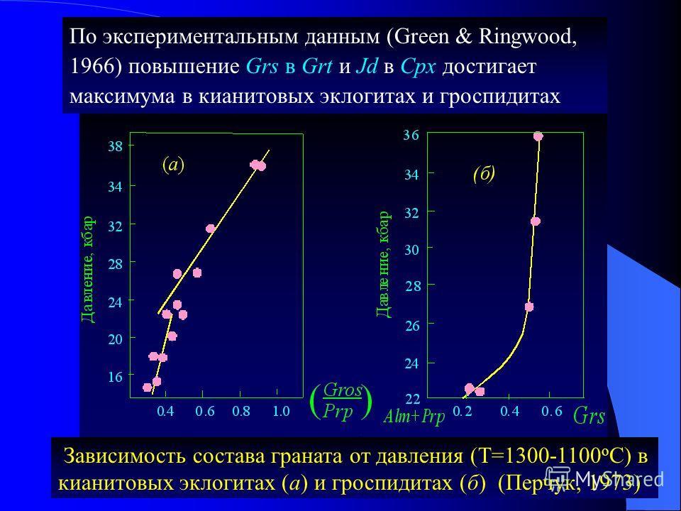 Зависимость состава граната от давления (T=1300-1100 о С) в кианитовых эклогитах (а) и гроспидитах (б) (Перчук, 1973) По экспериментальным данным (Green & Ringwood, 1966) повышение Grs в Grt и Jd в Cpx достигает максимума в кианитовых эклогитах и гро