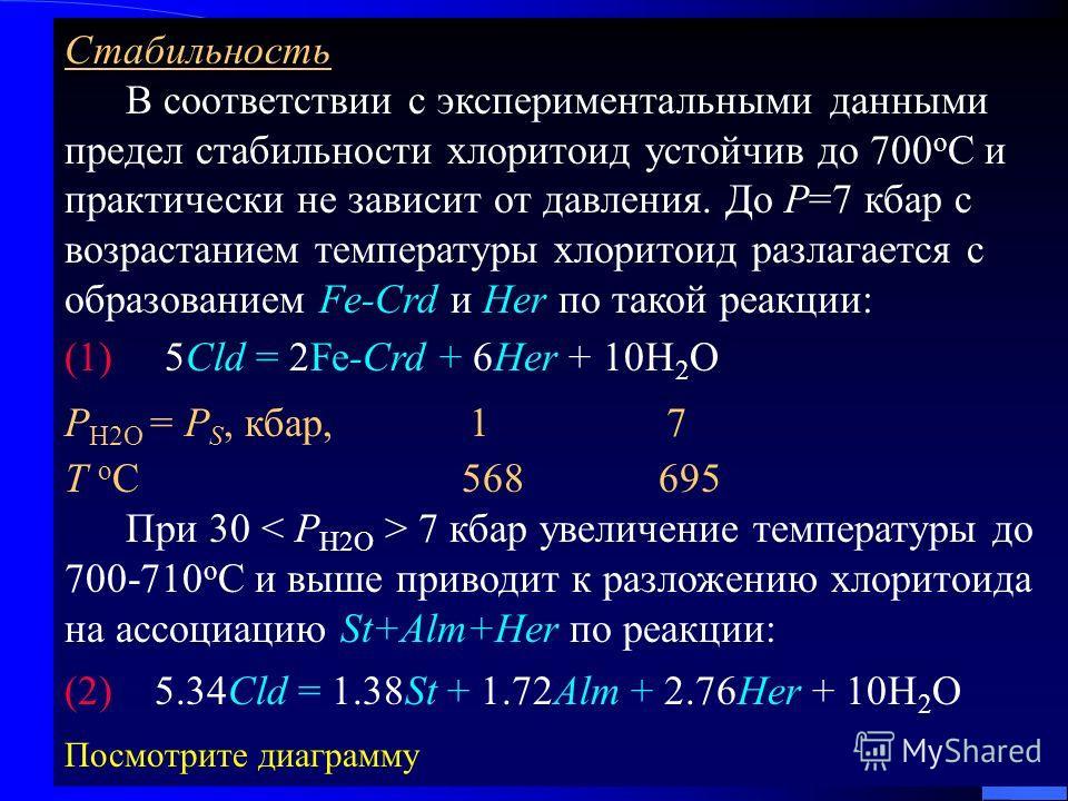 Стабильность В соответствии с экспериментальными данными предел стабильности хлоритоид устойчив до 700 о С и практически не зависит от давления. До Р=7 кбар с возрастанием температуры хлоритоид разлагается с образованием Fe-Crd и Her по такой реакции