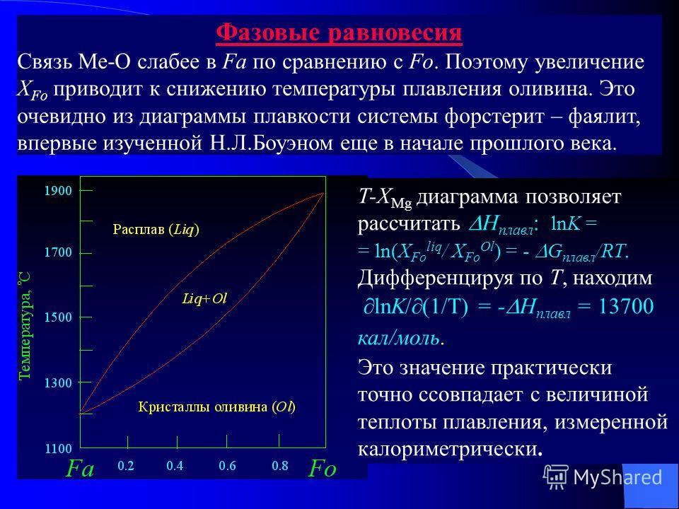Фазовые равновесия Связь Ме-О слабее в Fa по сравнению с Fo. Поэтому увеличение Х Fо приводит к снижению температуры плавления оливина. Это очевидно из диаграммы плавкости системы форстерит – фаялит, впервые изученной Н.Л.Боуэном еще в начале прошлог