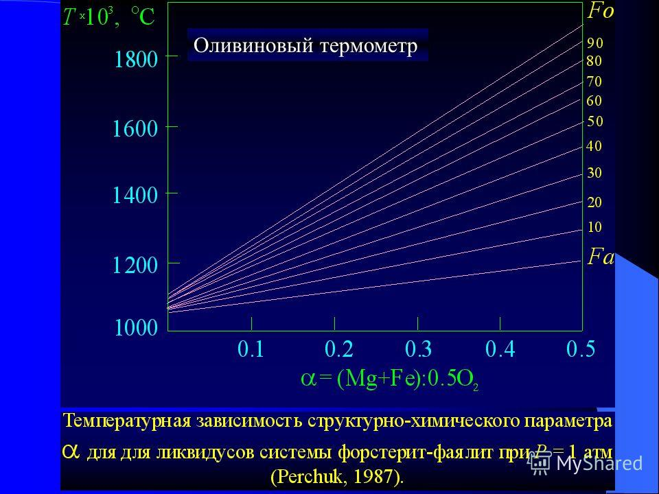Оливиновый термометр