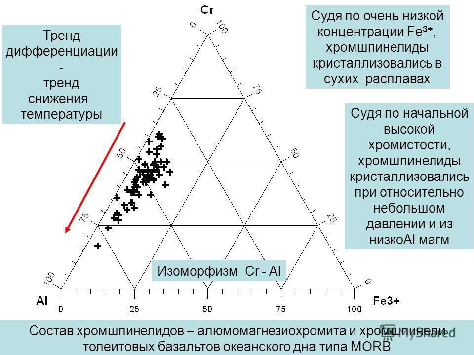 Состав хромшпинелидов – алюмомагнезиохромита и хромшпинели толеитовых базальтов океанского дна типа MORB Судя по очень низкой концентрации Fe 3+, хромшпинелиды кристаллизовались в сухих расплавах Тренд дифференциации - тренд снижения температуры Судя