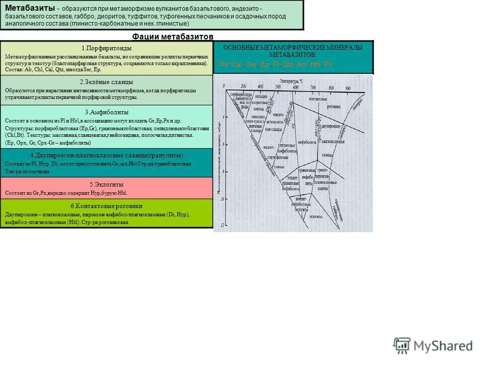 ОСНОВНЫЕ МЕТАМОРФИЧЕСКИЕ МИНЕРАЛЫ МЕТАБАЗИТОВ: Chl, Cal, Ser, Ep, Pl, Qtz, Act, Hbl, Px Метабазиты - образуются при метаморфизме вулканитов базальтового, андезито - базальтового составов, габбро, диоритов, туффитов, туфогенных песчаников и осадочных