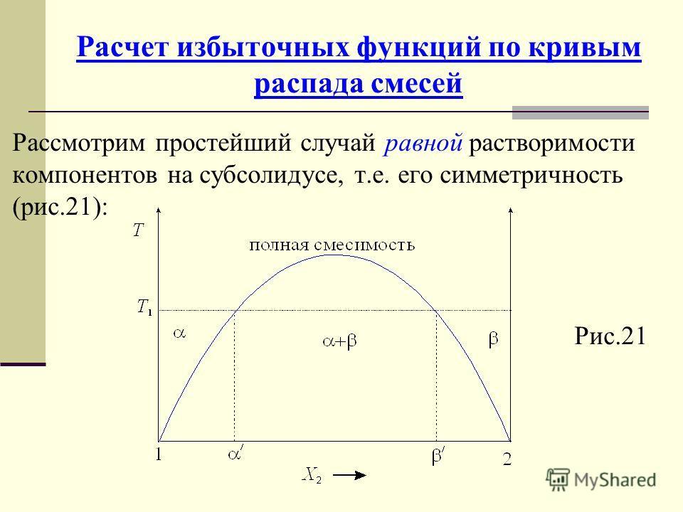 Расчет избыточных функций по кривым распада смесей Рассмотрим простейший случай равной растворимости компонентов на субсолидусе, т.е. его симметричность (рис.21): Рис.21