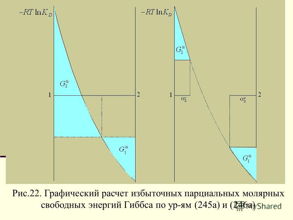 Рис.22. Графический расчет избыточных парциальных молярных свободных энергий Гиббса по ур-ям (245а) и (246а)