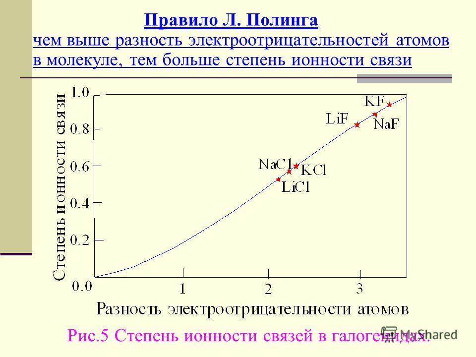 Правило Л. Полинга чем выше разность электроотрицательностей атомов в молекуле, тем больше степень ионности связи Рис.5 Степень ионности связей в галогенидах.