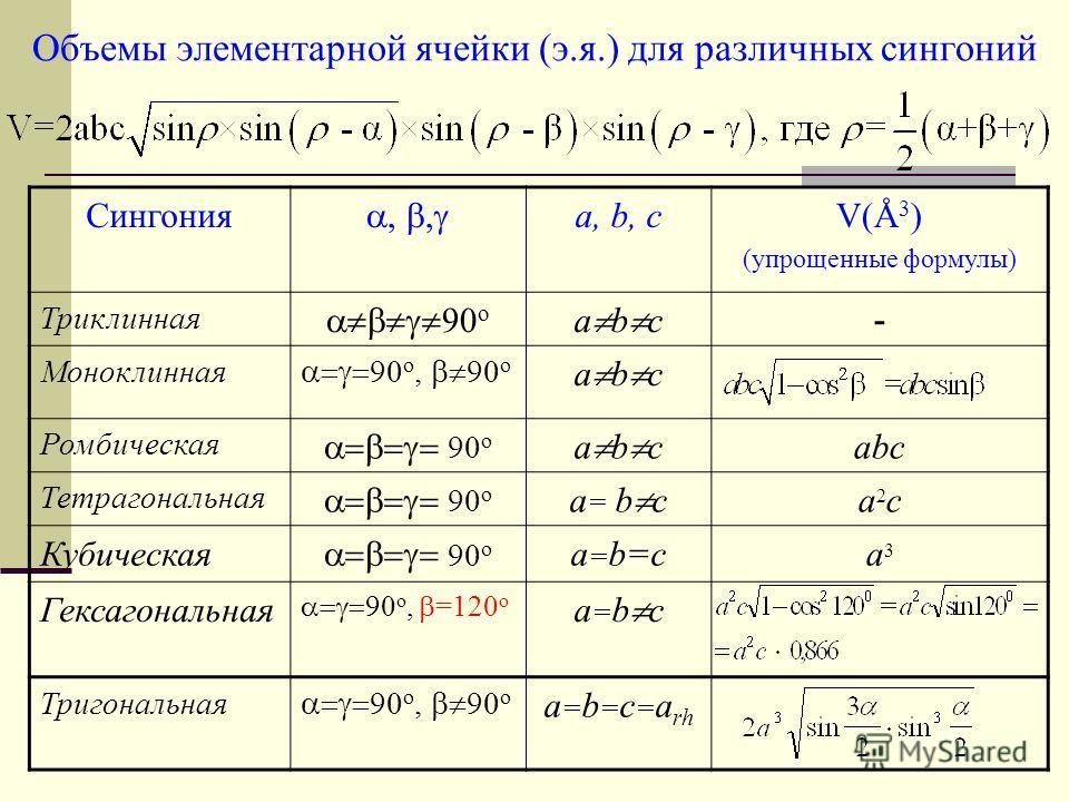 Объемы элементарной ячейки (э.я.) для различных сингоний Сингония,, a, b, cV(Å 3 ) (упрощенные формулы) Триклинная 90 о а b с - Моноклинная 90 о, 90 о а b с Ромбическая 90 о а b с abc Тетрагональная 90 о а = b с a2ca2c Кубическая 90 о а=b=са=b=сa3a3