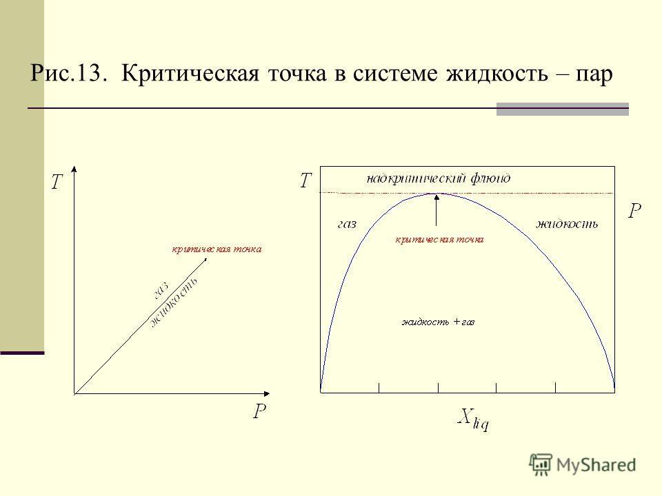 Рис.13. Критическая точка в системе жидкость – пар