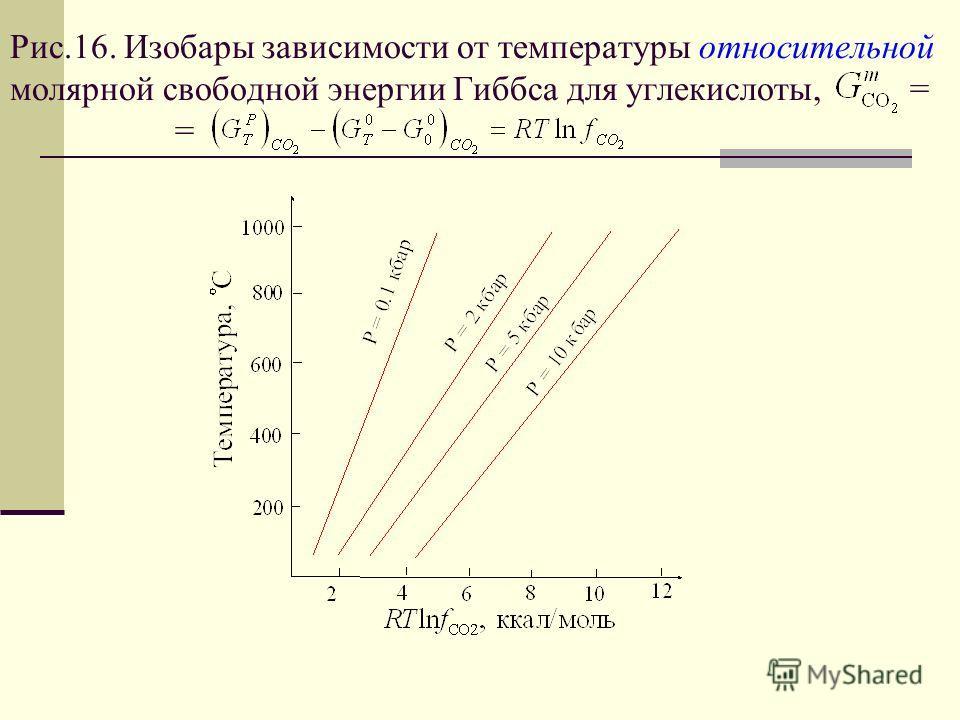 Рис.16. Изобары зависимости от температуры относительной молярной свободной энергии Гиббса для углекислоты, = =