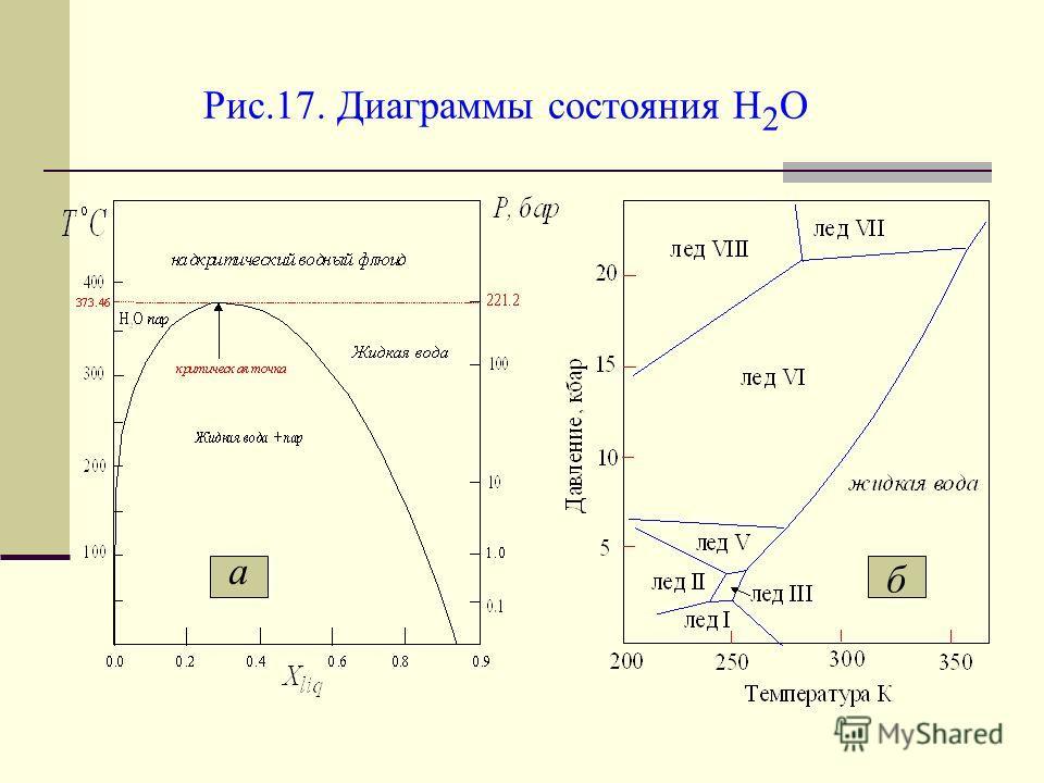 Рис.17. Диаграммы состояния H 2 O а б