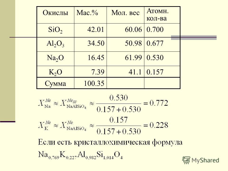 ОкислыMac.%Мол. вес Атомн. кол-ва SiO 2 42.0160.060.700 Al 2 O 3 34.5050.980.677 Na 2 O16.4561.990.530 K2OK2O 7.3941.10.157 Сумма100.35