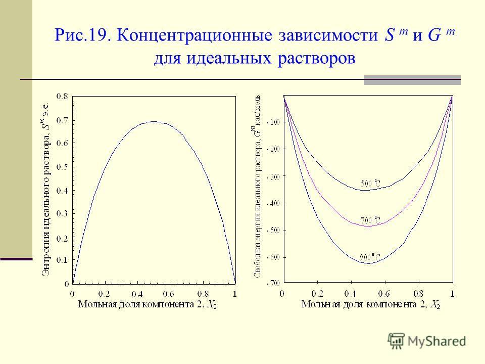 Рис.19. Концентрационные зависимости S m и G m для идеальных растворов