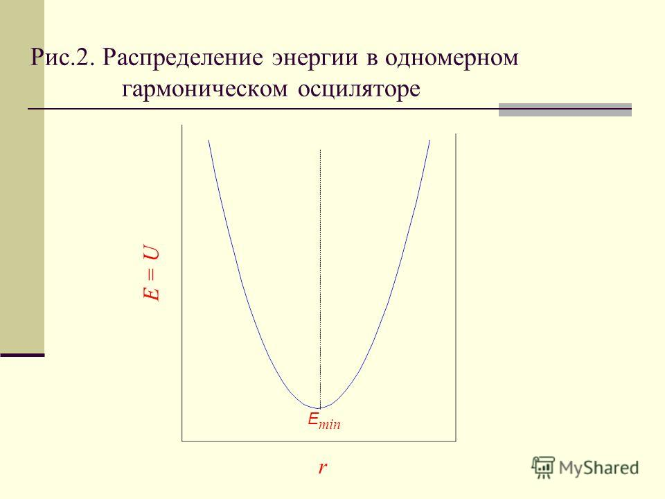 Рис.2. Распределение энергии в одномерном гармоническом осциляторе E min E = U r
