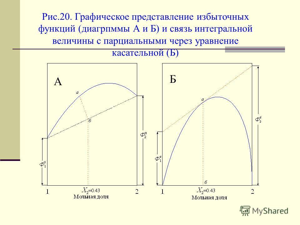 Рис.20. Графическое представление избыточных функций (диагрпммы А и Б) и связь интегральной величины с парциальными через уравнение касательной (Б) А Б