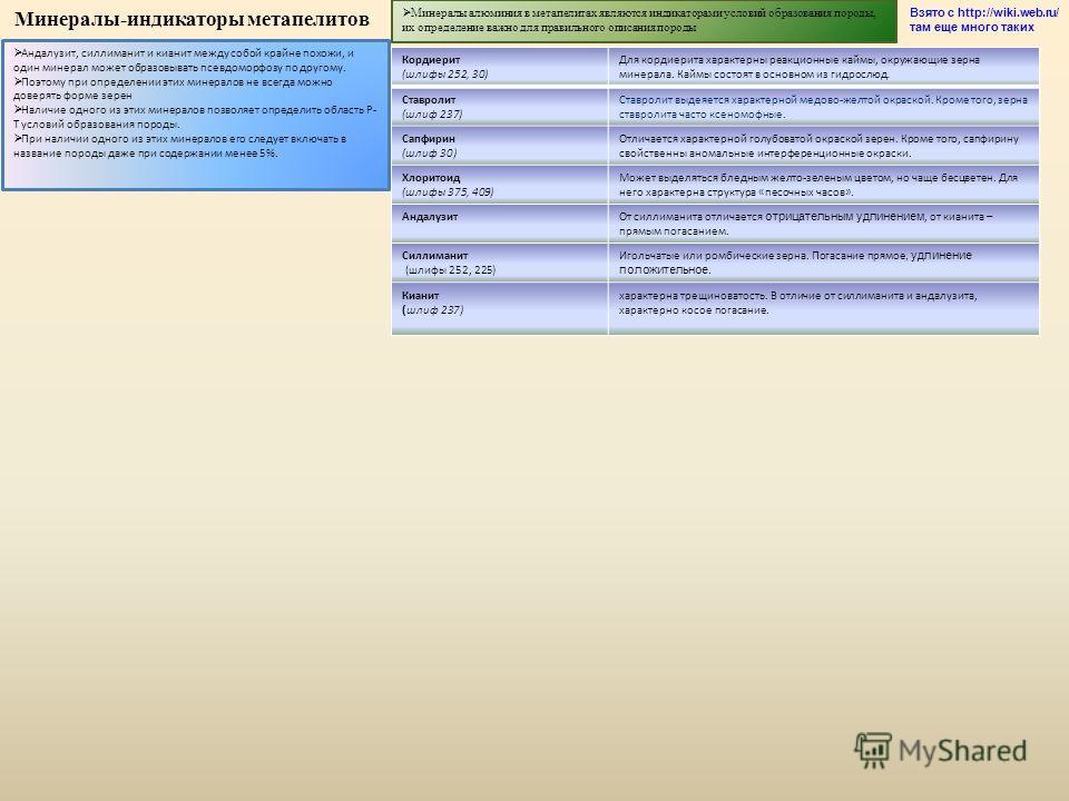 Минералы-индикаторы метапелитов Минералы алюминия в метапелитах являются индикаторами условий образования породы, их определение важно для правильного описания породы Кордиерит (шлифы 252, 30) Для кордиерита характерны реакционные каймы, окружающие з