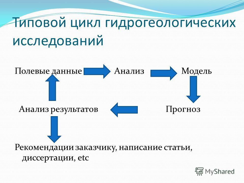 Типовой цикл гидрогеологических исследований Полевые данные Анализ Модель Анализ результатов Прогноз Рекомендации заказчику, написание статьи, диссертации, etc