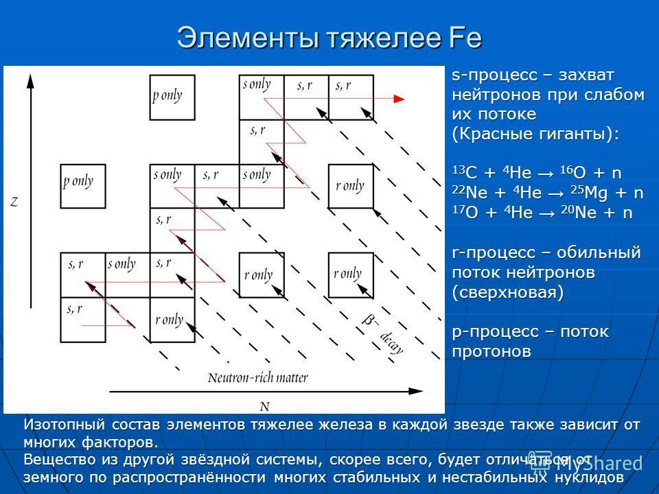 Элементы тяжелее Fe s-процесс – захват нейтронов при слабом их потоке (Красные гиганты): 13 C + 4 He 16 O + n 22 Ne + 4 He 25 Mg + n 17 O + 4 He 20 Ne + n r-процесс – обильный поток нейтронов (сверхновая) p-процесс – поток протонов Изотопный состав э