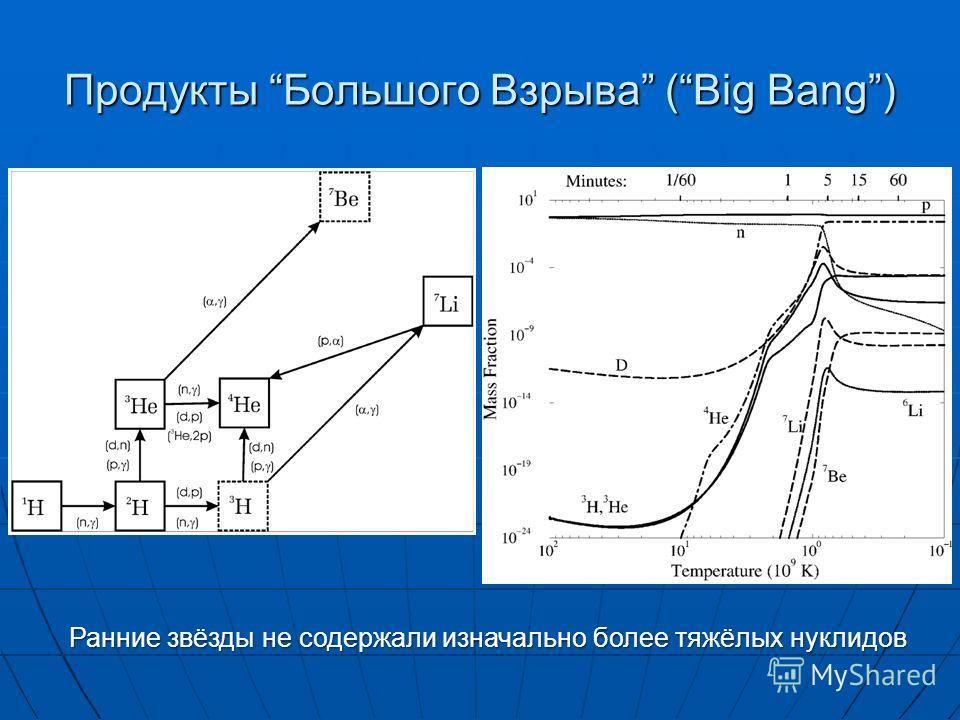 Продукты Большого Взрыва (Big Bang) Ранние звёзды не содержали изначально более тяжёлых нуклидов