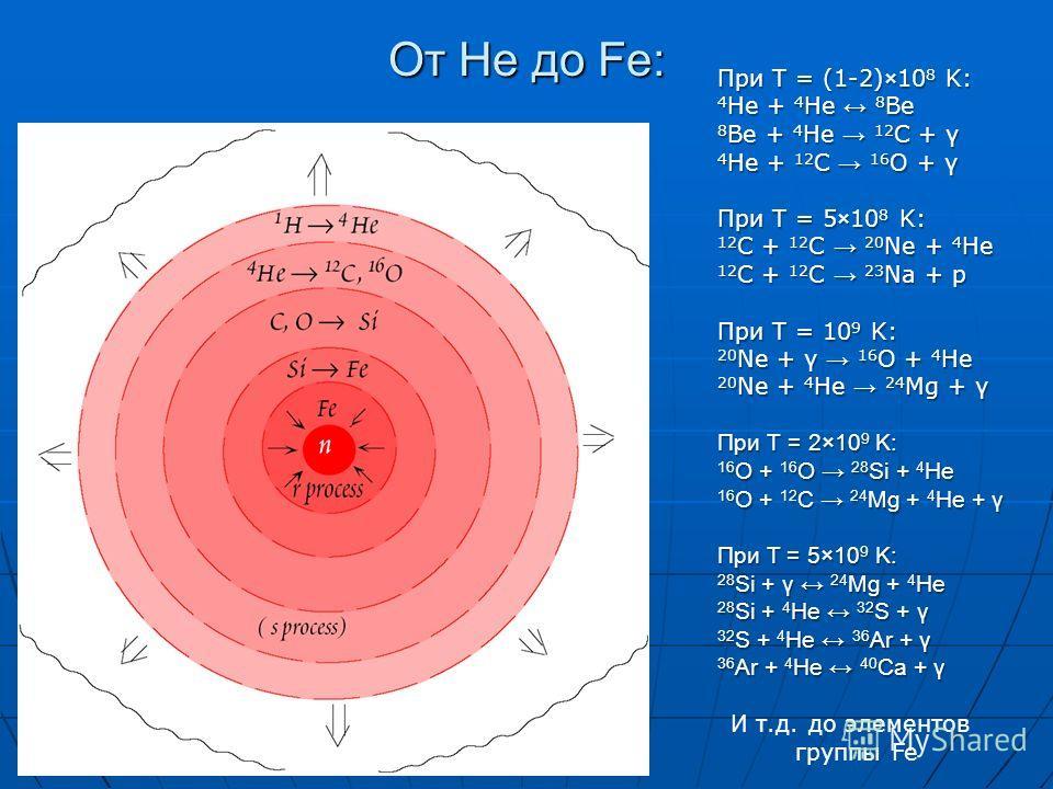 От He до Fe: При T = (1-2)×10 8 K: 4 He + 4 He 8 Be 8 Be + 4 He 12 C + γ 4 He + 12 C 16 O + γ При T = 5×10 8 K: 12 C + 12 C 20 Ne + 4 He 12 C + 12 C 23 Na + p При T = 10 9 K: 20 Ne + γ 16 O + 4 He 20 Ne + 4 He 24 Mg + γ При Т = 2×10 9 K: 16 O + 16 O