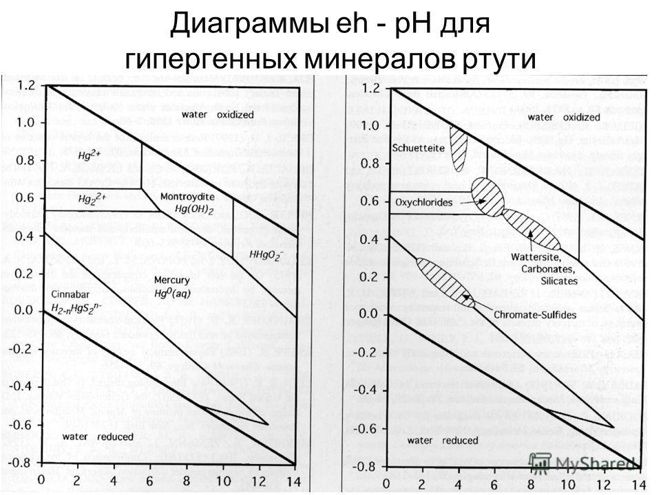 Диаграммы eh - pH для гипергенных минералов ртути