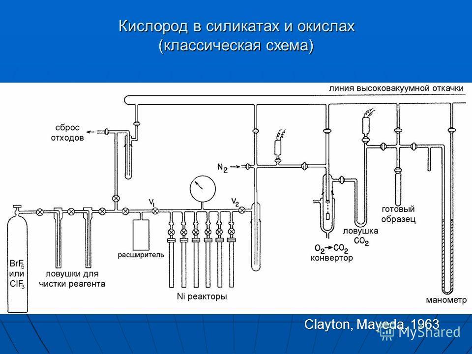 Кислород в силикатах и окислах (классическая схема) Clayton, Mayeda, 1963