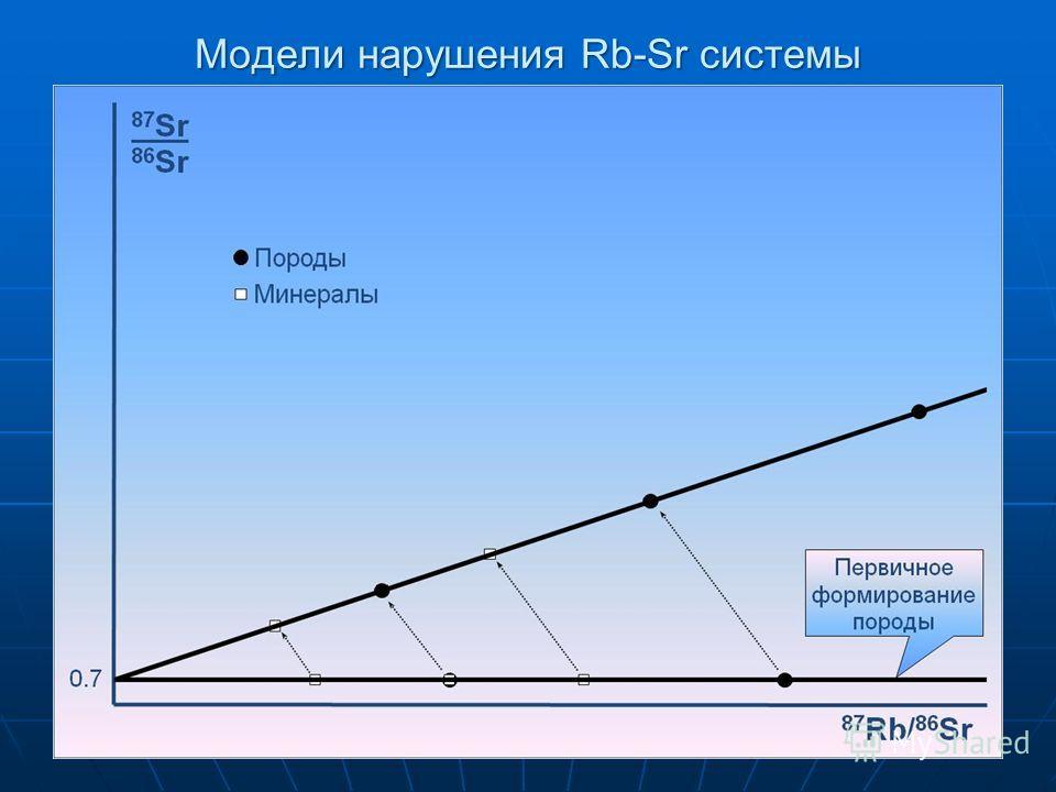 Модели нарушения Rb-Sr системы