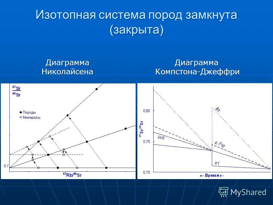Диаграмма Николайсена Диаграмма Компстона-Джеффри Изотопная система пород замкнута (закрыта)