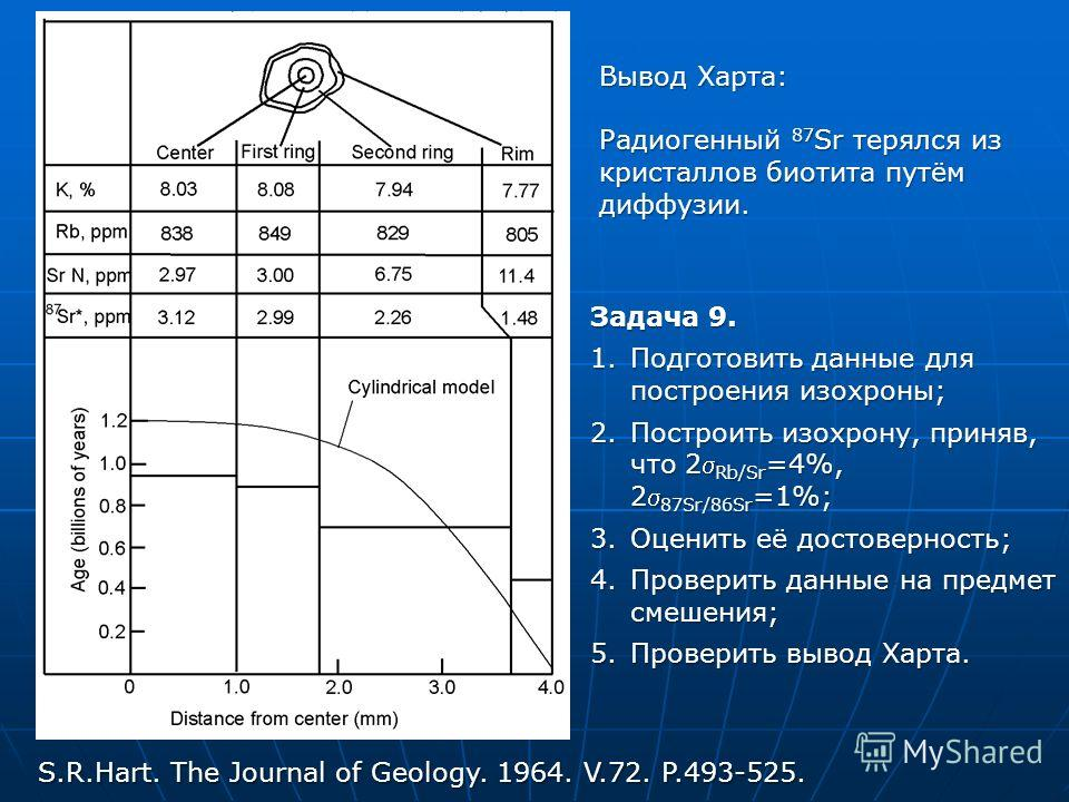 S.R.Hart. The Journal of Geology. 1964. V.72. P.493-525. Задача 9. 1.Подготовить данные для построения изохроны; 2.Построить изохрону, приняв, что 2 Rb/Sr =4%, 2 87Sr/86Sr =1%; 3.Оценить её достоверность; 4.Проверить данные на предмет смешения; 5.Про