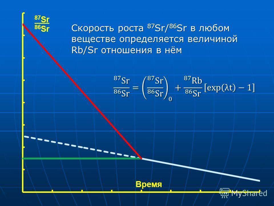 Скорость роста 87 Sr/ 86 Sr в любом веществе определяется величиной Rb/Sr отношения в нём