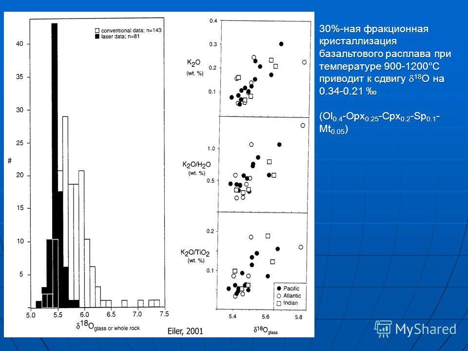 30%-ная фракционная кристаллизация базальтового расплава при температуре 900-1200°С приводит к сдвигу 18 O на 0.34-0.21 30%-ная фракционная кристаллизация базальтового расплава при температуре 900-1200°С приводит к сдвигу 18 O на 0.34-0.21 (Ol 0.4 -O