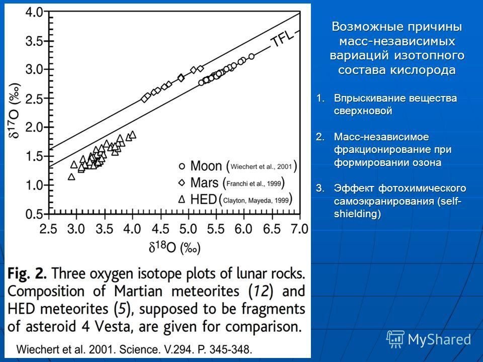 Возможные причины масс-независимых вариаций изотопного состава кислорода 1.Впрыскивание вещества сверхновой 2.Масс-независимое фракционирование при формировании озона 3.Эффект фотохимического самоэкранирования (self- shielding)