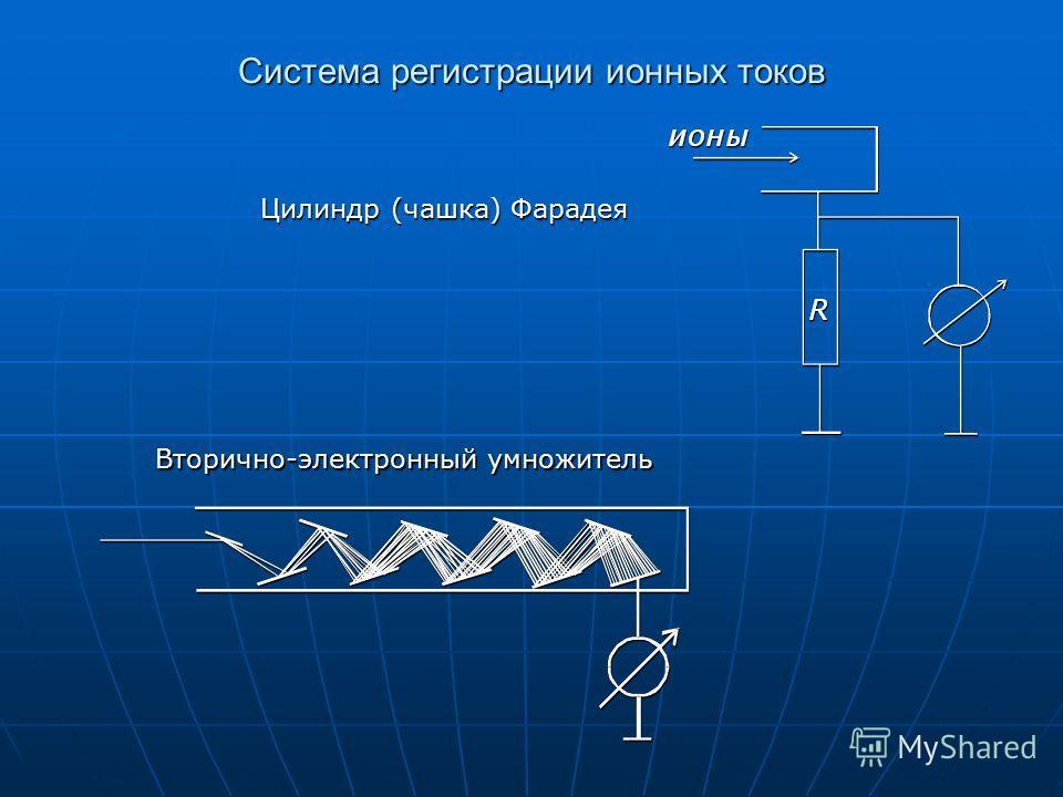 Система регистрации ионных токов Цилиндр (чашка) Фарадея Вторично-электронный умножитель