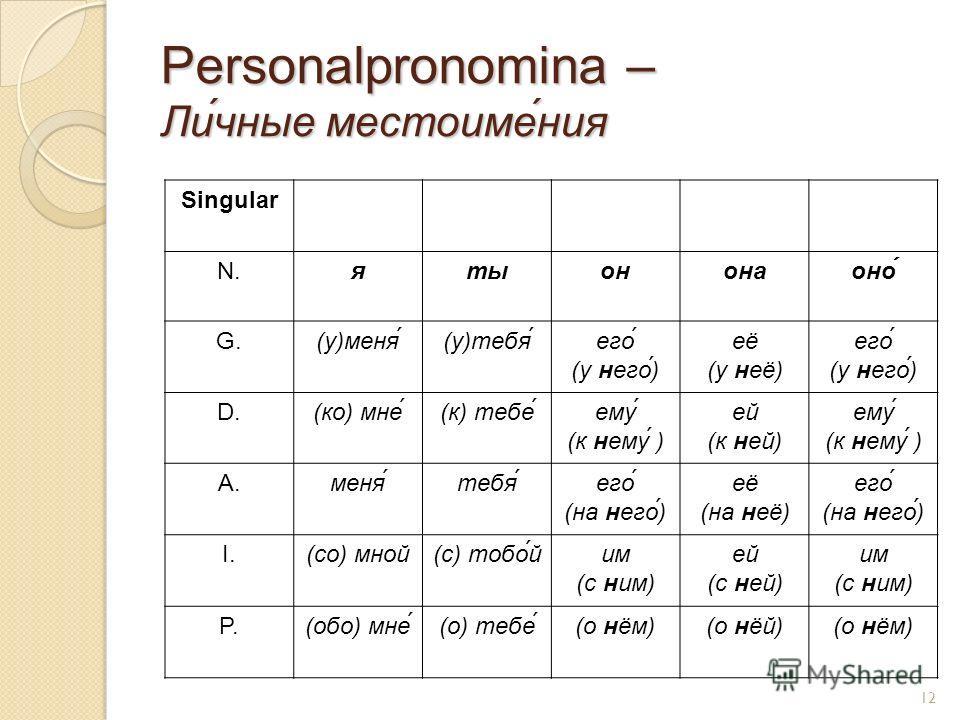 Personalpronomina – Ли́чные местоиме́ния Singular N.ятыононаоно́ G.(у)меня́(у)тебя́его́ (у него́) её (у неё) его́ (у него́) D.(ко) мне́(к) тебе́ему (к нему ) ей (к ней) ему (к нему ) A.меня́тебя́его́ (на него́) её (на неё) его́ (на него́) I.(со) мной
