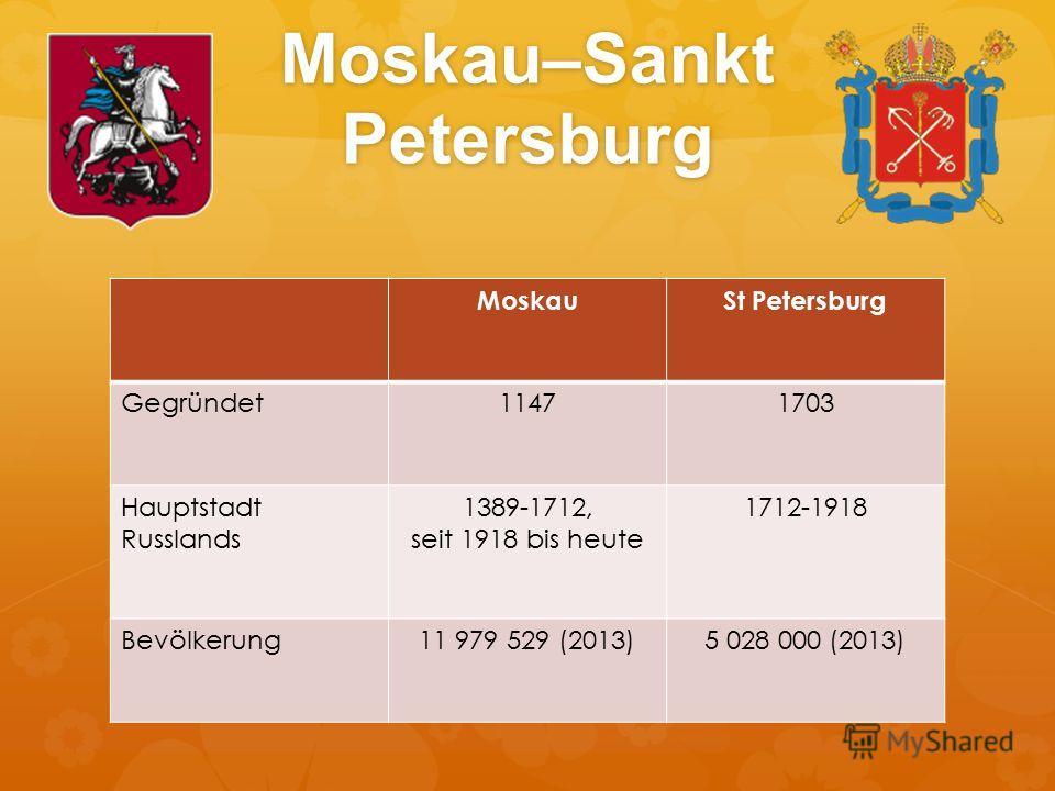 Moskau–Sankt Petersburg MoskauSt Petersburg Gegründet11471703 Hauptstadt Russlands 1389-1712, seit 1918 bis heute 1712-1918 Bevölkerung11 979 529 (2013)5 028 000 (2013)