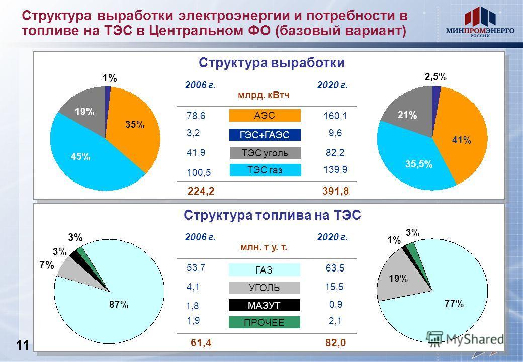 Структура выработки электроэнергии и потребности в топливе на ТЭС в Центральном ФО (базовый вариант) 160,1 82,2 78,6 ГЭС+ГАЭС ТЭС уголь ТЭС газ АЭС 2006 г.2020 г. Структура выработки 9,6 139,9 млрд. кВтч 224,2391,8 1% 35% 45% 19% 2,5% 41% 35,5% 21% 4