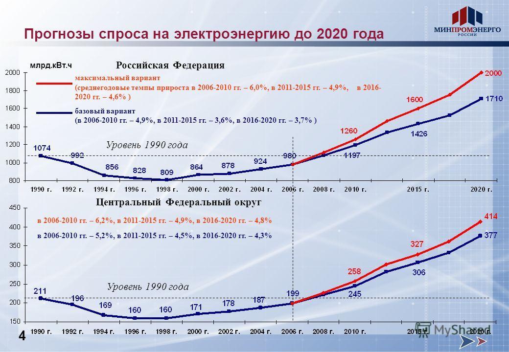 Российская Федерация Центральный Федеральный округ в 2006-2010 гг. – 6,2%, в 2011-2015 гг. – 4,9%, в 2016-2020 гг. – 4,8% в 2006-2010 гг. – 5,2%, в 2011-2015 гг. – 4,5%, в 2016-2020 гг. – 4,3% максимальный вариант (среднегодовые темпы прироста в 2006