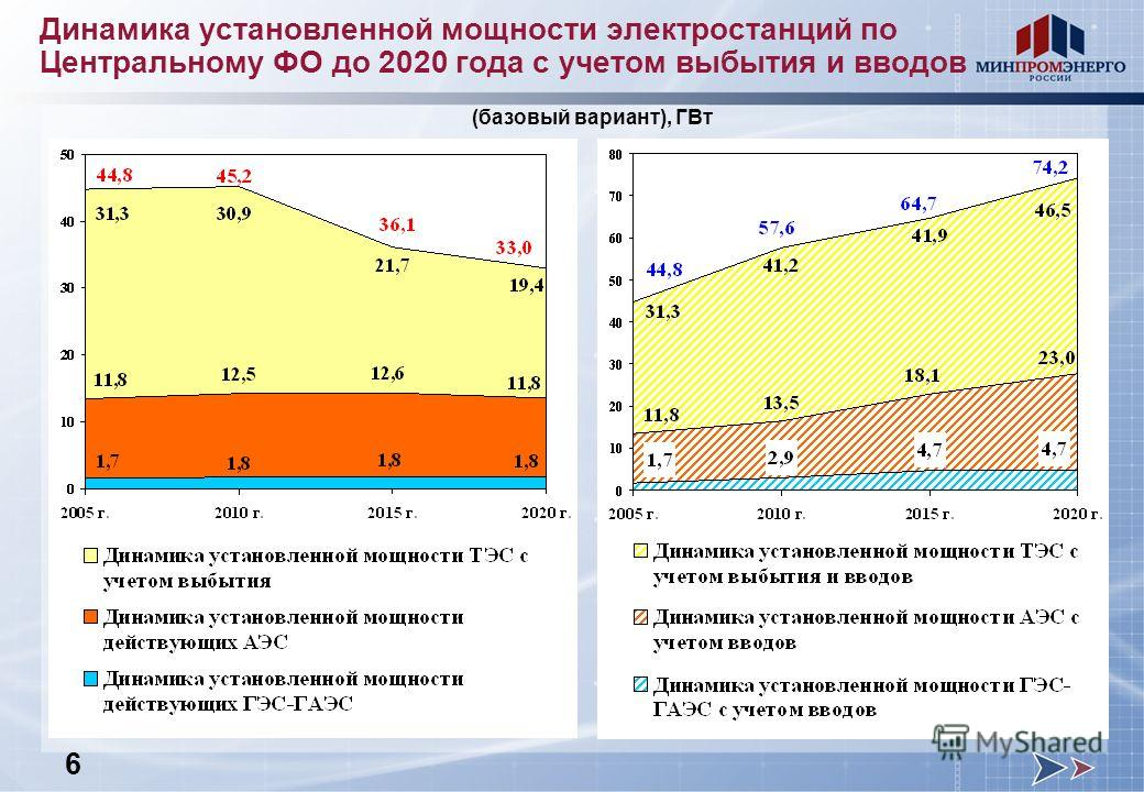 Динамика установленной мощности электростанций по Центральному ФО до 2020 года с учетом выбытия и вводов (базовый вариант), ГВт 6