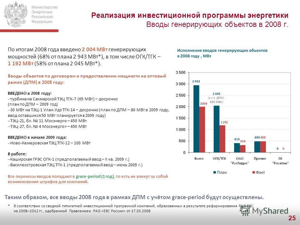 25 Реализация инвестиционной программы энергетики Вводы генерирующих объектов в 2008 г. По итогам 2008 года введено 2 004 МВт генерирующих мощностей (68% от плана 2 943 МВт*), в том числе ОГК/ТГК – 1 192 МВт (58% от плана 2 045 МВт*). Вводы объектов