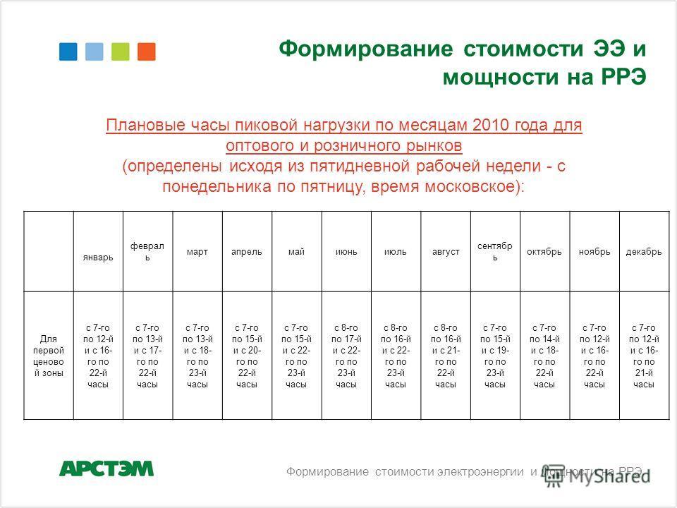 Формирование стоимости ЭЭ и мощности на РРЭ Плановые часы пиковой нагрузки по месяцам 2010 года для оптового и розничного рынков (определены исходя из пятидневной рабочей недели - с понедельника по пятницу, время московское): январь феврал ь мартапре