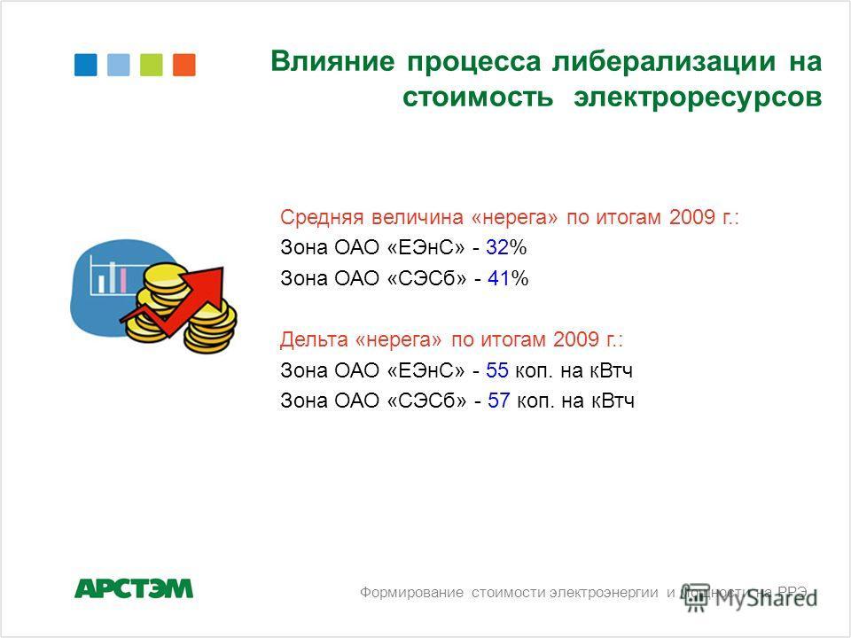 Средняя величина «нерега» по итогам 2009 г.: Зона ОАО «ЕЭнС» - 32% Зона ОАО «СЭСб» - 41% Дельта «нерега» по итогам 2009 г.: Зона ОАО «ЕЭнС» - 55 коп. на кВтч Зона ОАО «СЭСб» - 57 коп. на кВтч Влияние процесса либерализации на стоимость электроресурсо
