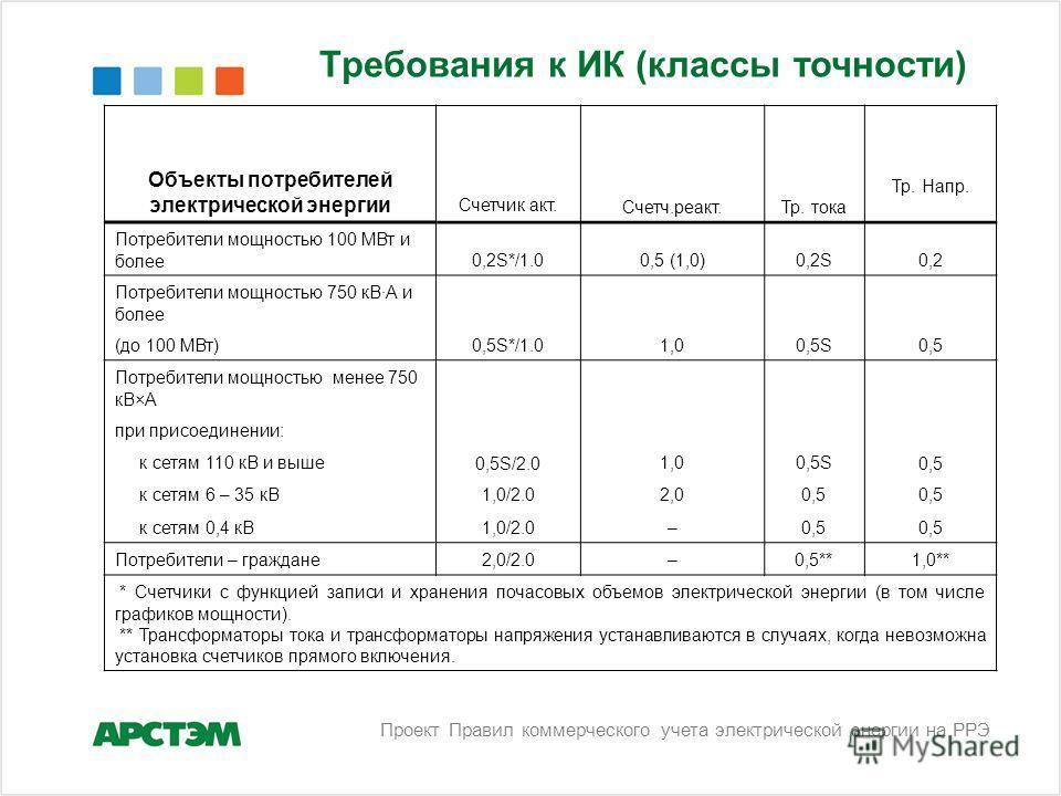 Требования к ИК (классы точности) Объекты потребителей электрической энергии Счетчик акт.Счетч.реакт.Тр. тока Тр. Напр. Потребители мощностью 100 МВт и более0,2S*/1.00,5 (1,0)0,2S0,2 Потребители мощностью 750 кВ·А и более 0,5S*/1.01,00,5S0,5 (до 100