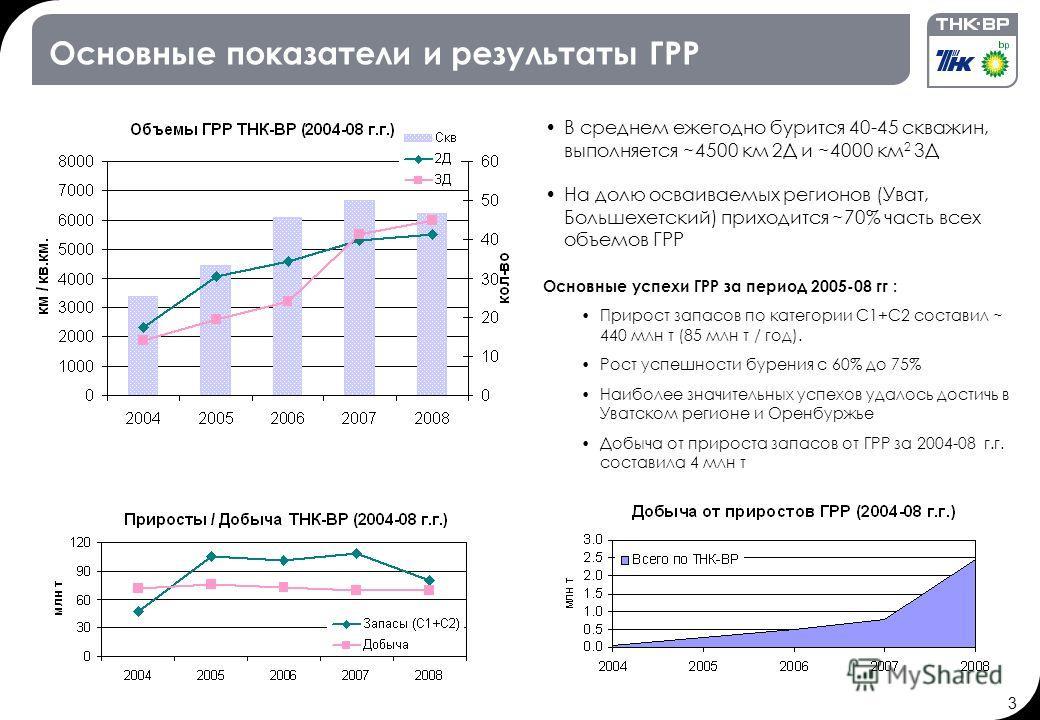 3 Основные показатели и результаты ГРР Основные успехи ГРР за период 2005-08 гг : Прирост запасов по категории С1+С2 составил ~ 440 млн т (85 млн т / год). Рост успешности бурения с 60% до 75% Наиболее значительных успехов удалось достичь в Уватском