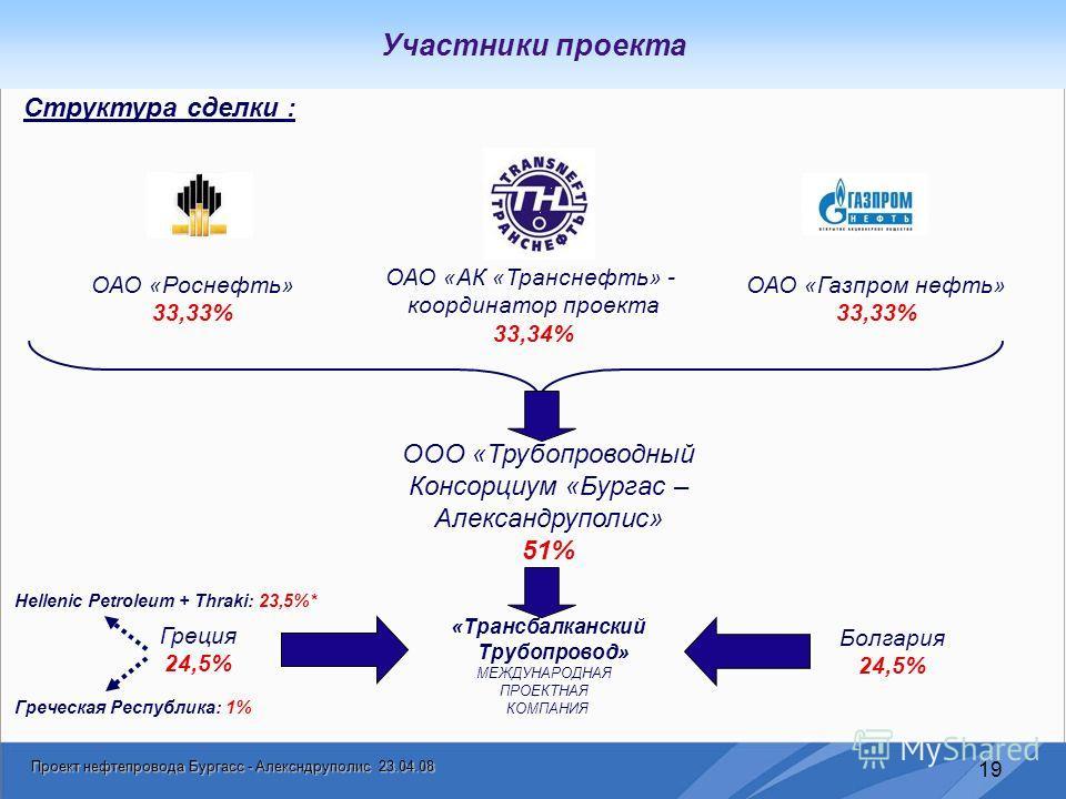 Проект нефтепровода Бургасс - Алексндруполис 23.04.08 19 Участники проекта ОАО «АК «Транснефть» - координатор проекта 33,34% ОАО «Роснефть» 33,33% ОАО «Газпром нефть» 33,33% ООО «Трубопроводный Консорциум «Бургас – Александруполис» 51% Греция 24,5% Б