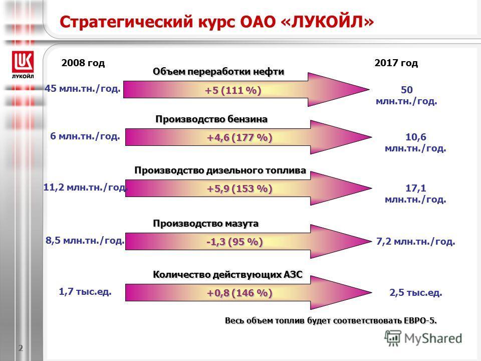 Стратегический курс ОАО «ЛУКОЙЛ» Весь объем топлив будет соответствовать ЕВРО-5. 2008 год Объем переработки нефти +5 (111 %) 45 млн.тн./год. 50 млн.тн./год. 2017 год Производство бензина +4,6 (177 %) 6 млн.тн./год. 10,6 млн.тн./год. Производство дизе