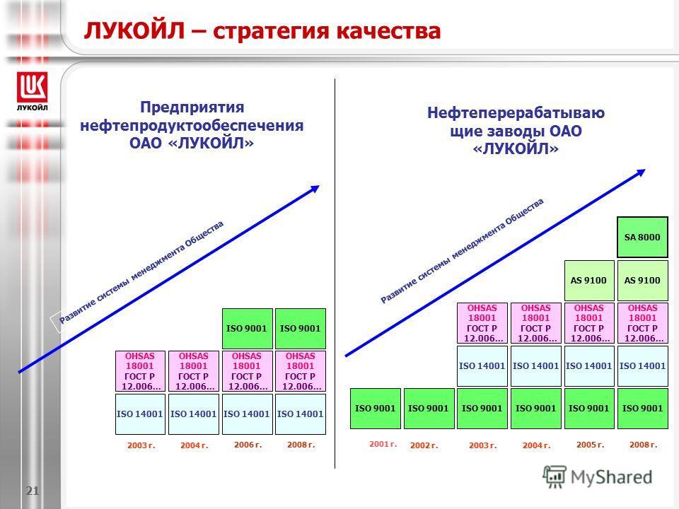 ЛУКОЙЛ – стратегия качества ISO 9001 2002 г.2003 г. ISO 14001 OHSAS 18001 ГОСТ Р 12.006... ISO 9001 ISO 14001 2004 г. Развитие системы менеджмента Общества 2005 г. ISO 9001 OHSAS 18001 ГОСТ Р 12.006... ISO 14001 AS 9100 2008 г. ISO 9001 OHSAS 18001 Г