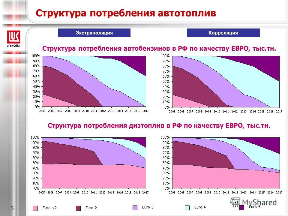 Структура потребления автотоплив Euro