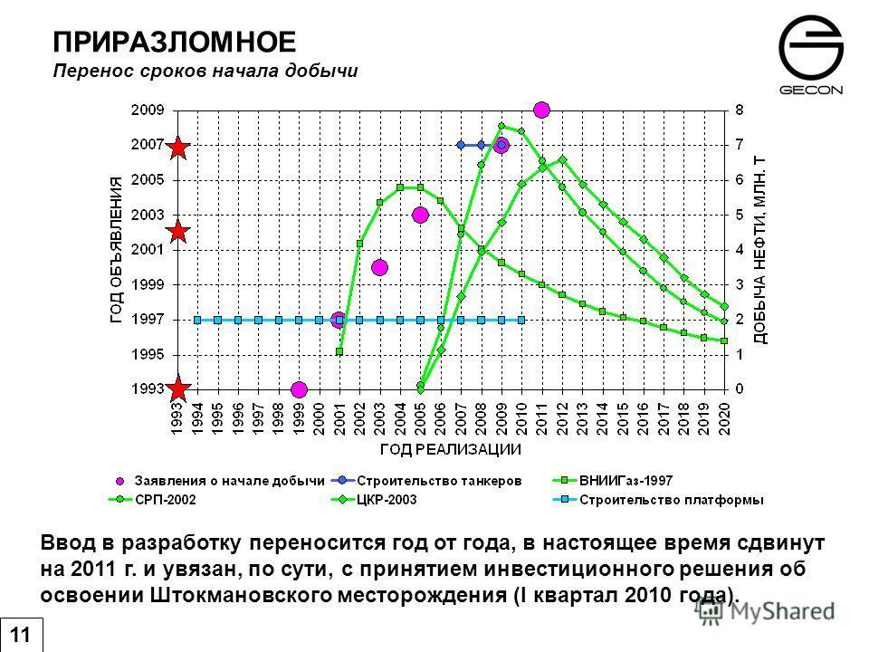 ПРИРАЗЛОМНОЕ Перенос сроков начала добычи 11 Ввод в разработку переносится год от года, в настоящее время сдвинут на 2011 г. и увязан, по сути, с принятием инвестиционного решения об освоении Штокмановского месторождения (I квартал 2010 года).