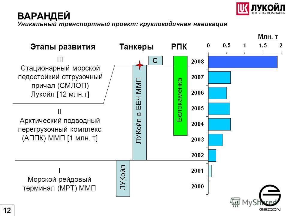 III Стационарный морской ледостойкий отгрузочный причал (СМЛОП) Лукойл [12 млн.т] II Арктический подводный перегрузочный комплекс (АППК) ММП [1 млн. т] I Морской рейдовый терминал (МРТ) ММП ЛУКойл ЛУКойл в ББЧ ММП С Белокаменка Млн. т Этапы развития