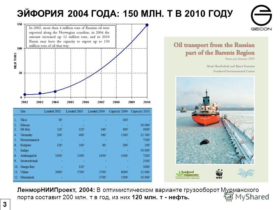 ЭЙФОРИЯ 2004 ГОДА: 150 МЛН. Т В 2010 ГОДУ ЛенморНИИПроект, 2004: В оптимистическом варианте грузооборот Мурманского порта составит 200 млн. т в год, из них 120 млн. т - нефть. 3